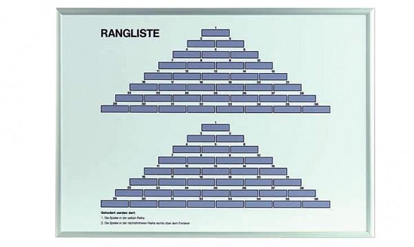 Rangliste Tannenbaum